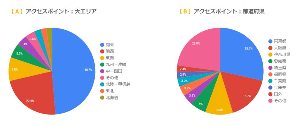 日本語化した地域ディメンションのグラフ