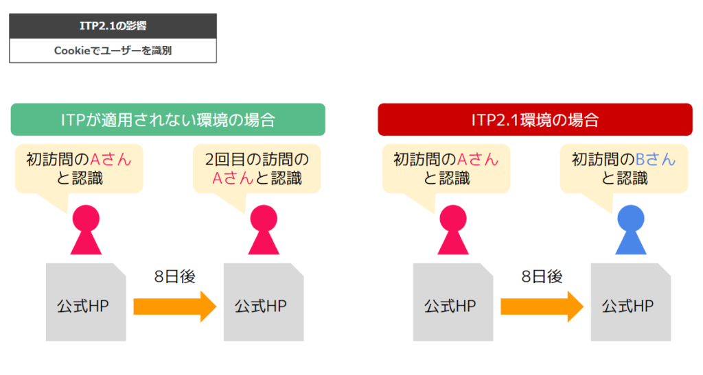 ITP2.1の影響