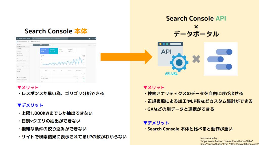 利用方法ごとのSearch Consoleのメリット・デメリット