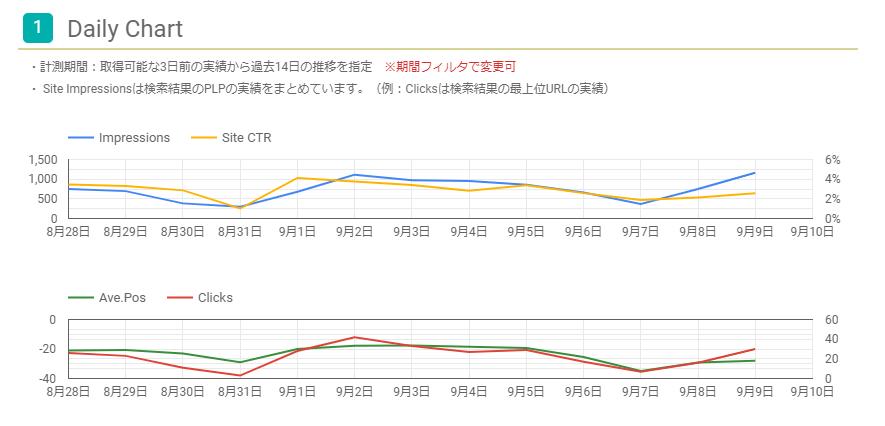 サイトのインプレッションのDaily Chart