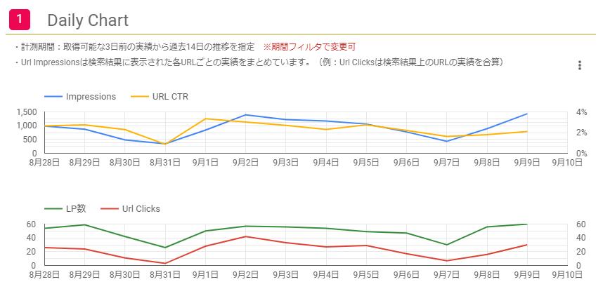 URLのインプレッションのDaily Chart