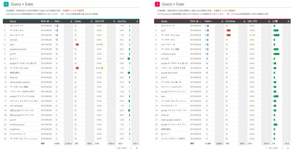 2種類のデータソースの日別Query実績