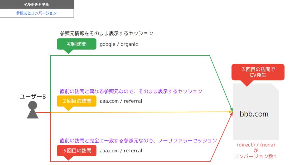 同じ参照元が続いた場合のマルチチャネルレポートの評価の仕方