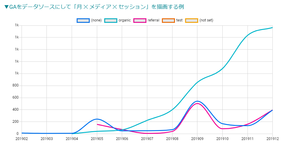 Line Chart(うにょうにょ)
