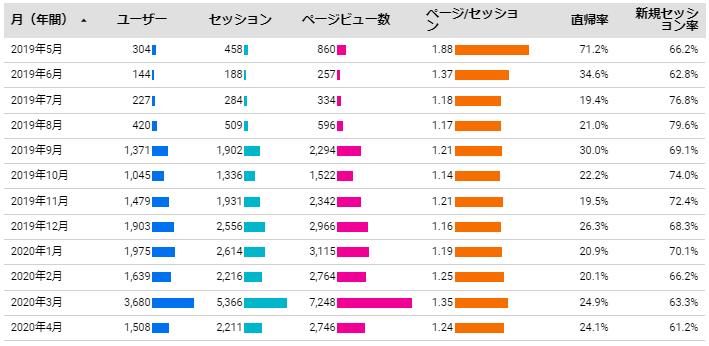 データポータルのキャプチャ1