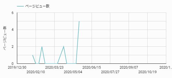 線グラフの例