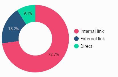 円グラフの例
