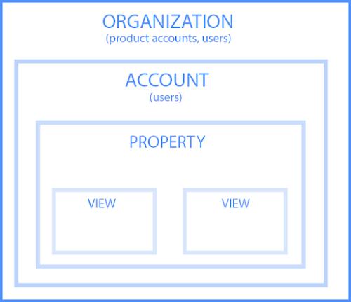 組織、アカウント、ユーザー、プロパティ、ビューの階層構造