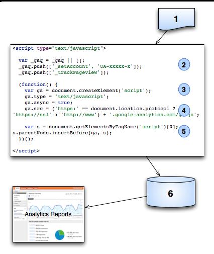 トラッキング コードの概要 | Google アナリティクス | Google Developers