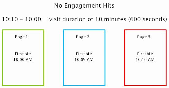 最後のページにインタラクションヒットが無い場合の計算方法