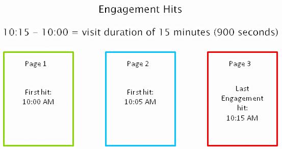 最後のページにインタラクションヒットがある場合の計算方法