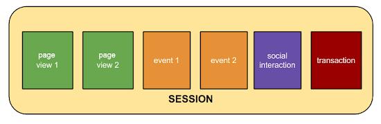 アナリティクスでのウェブ セッションの算出方法 - アナリティクス ヘルプ