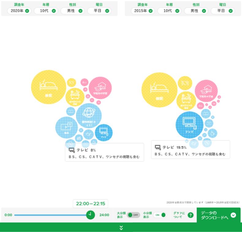 NHK放送文化研究所ウェブサイトで閲覧できる国民生活時間調査データの一例